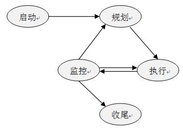 PMBOK五大过程组是什么?