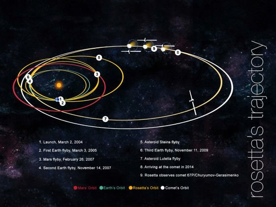 历史性的时刻 博科园创立 & 欧洲罗塞塔号飞船飞行10年将抵达彗星!