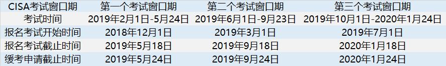 2019年CISA考试时间.png