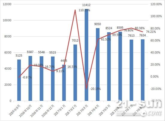 2016年9月-2017年8月装载机月销量及同比增长情况