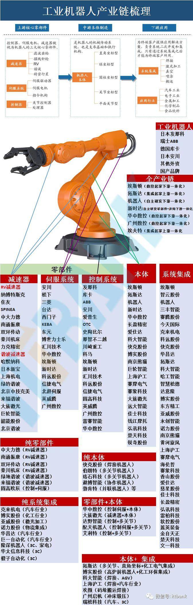中国汽车产业格局图_深度解析工业机器人产业链全景图