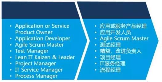 6月16日,上海DevOps培训完美完成! -- 第5张