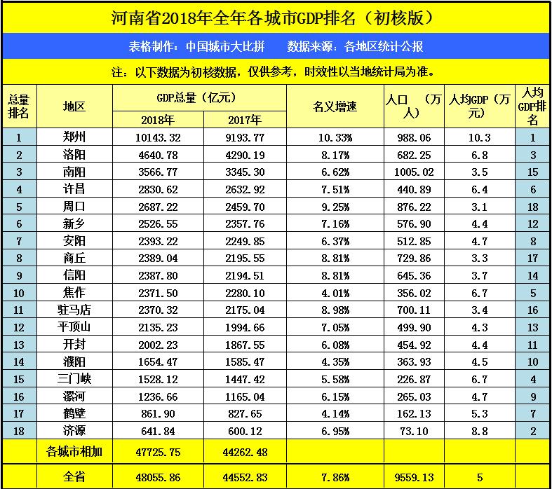 济源人均gdp_济源职业技术学院